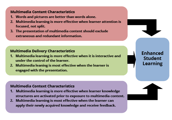 Summary of Multimedia Learning Principles